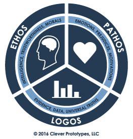 Ethos pathos logos Samples of Essay, Topics & Paper